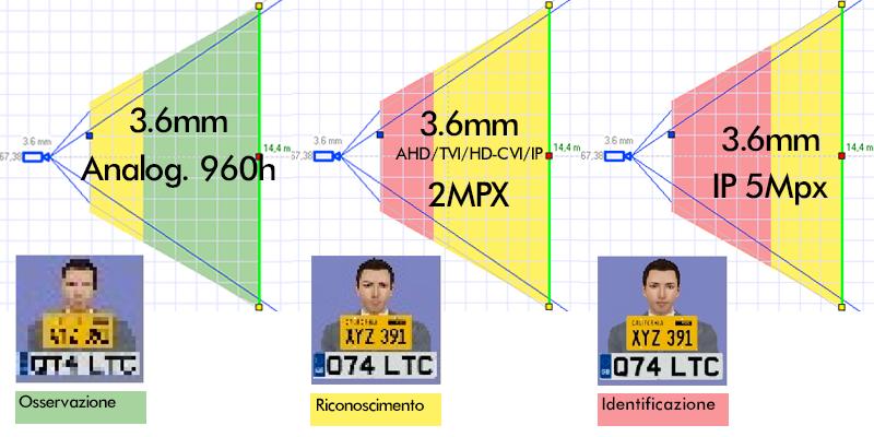 Applicazioni differenti risoluzioni telecamere