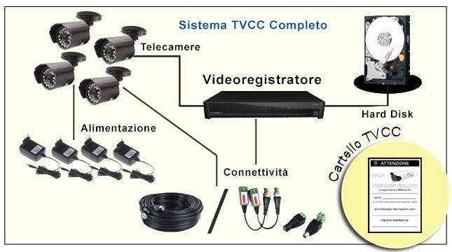 Videosorveglianza fai da te la guida definitiva for Telecamere da esterno casa