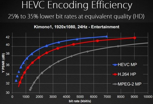 HD Bit-rate h265 vs h264