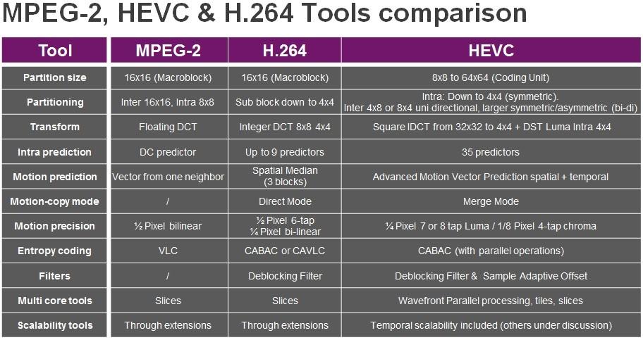 h265 vs hevc vs mpeg2