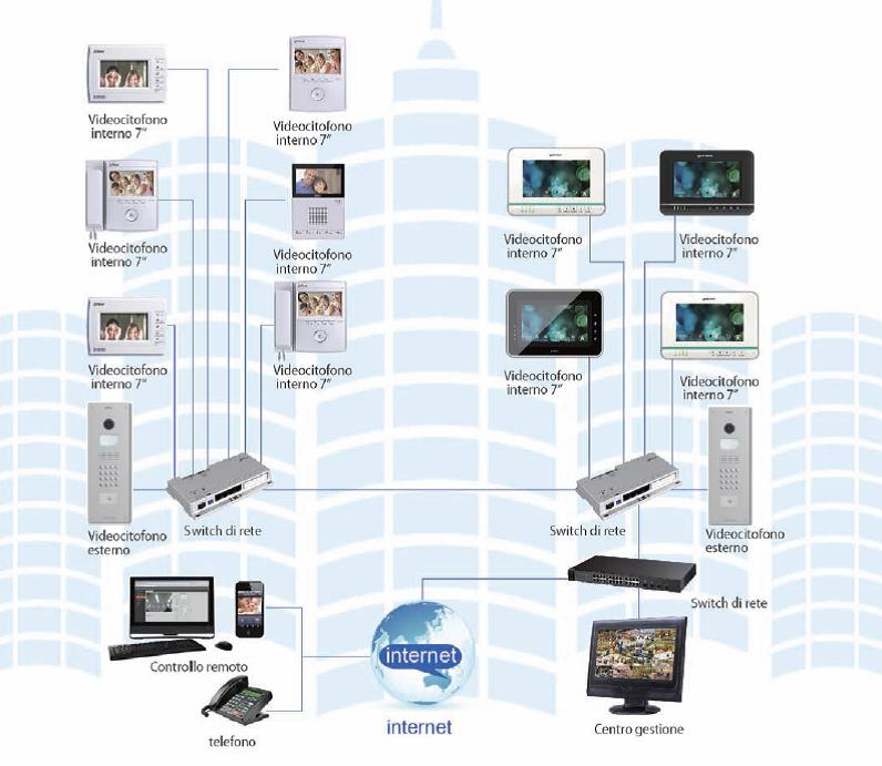Videocitofonia IP multifamiliare