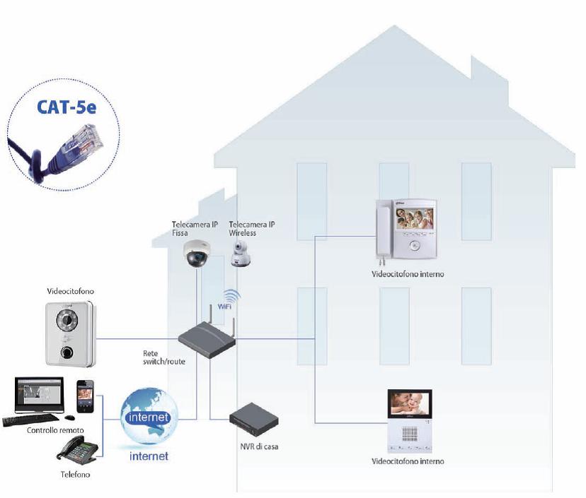 Videocitofonia IP
