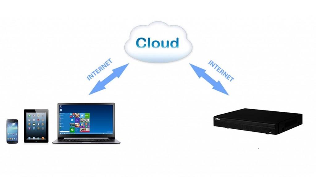 Dvr Modalità Cloud