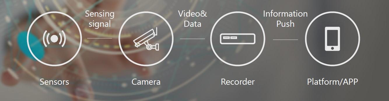 Tecnologia IoT Dahua