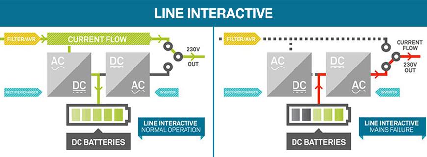 Gruppo di continuità Line Interactive