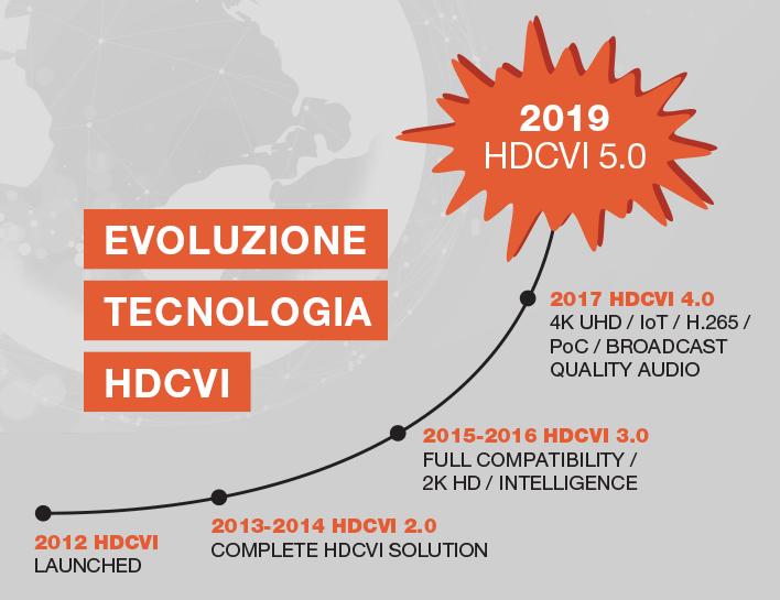 Dahua HDCVI 5.0